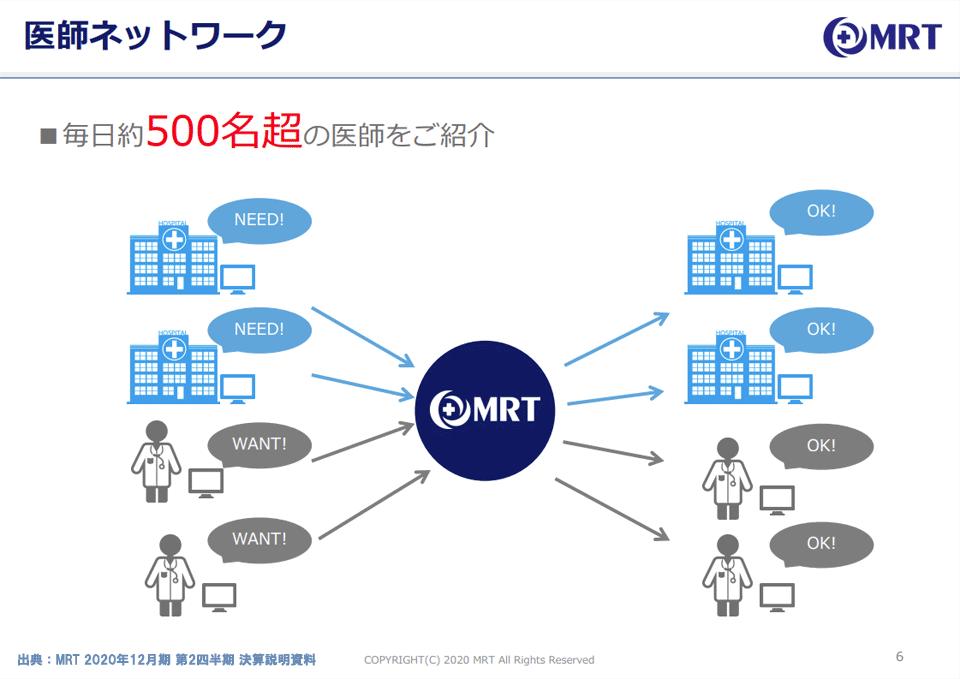 MRT(6034)