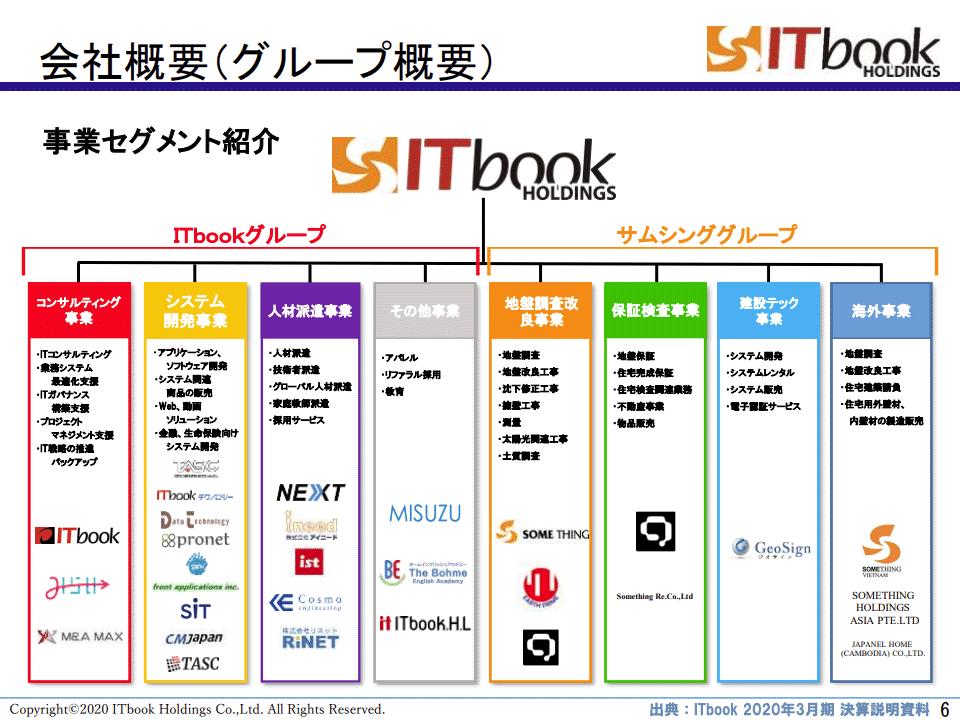 ITbookホールディングス(1447)