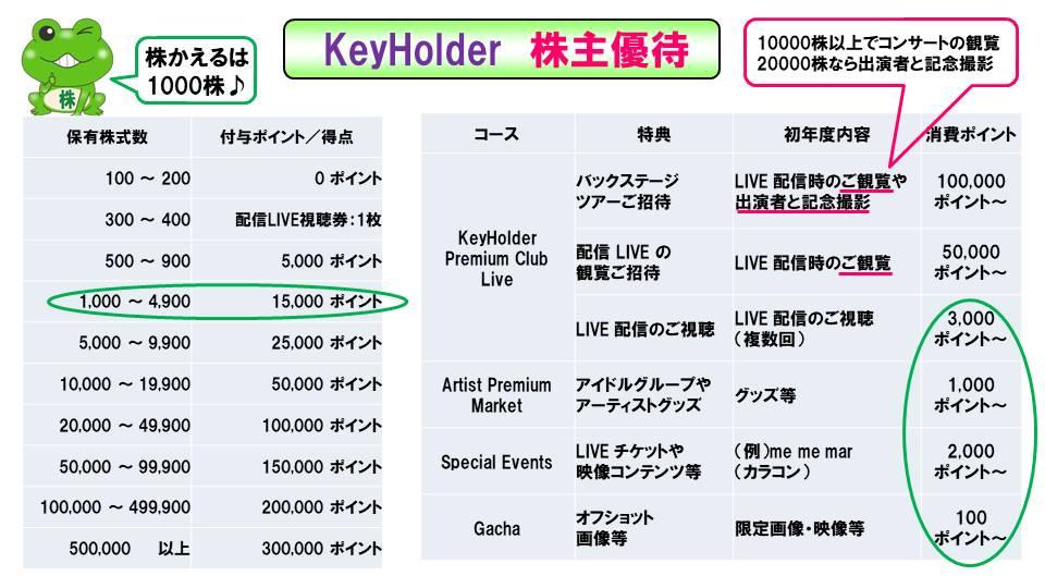 KeyHolder(4712)