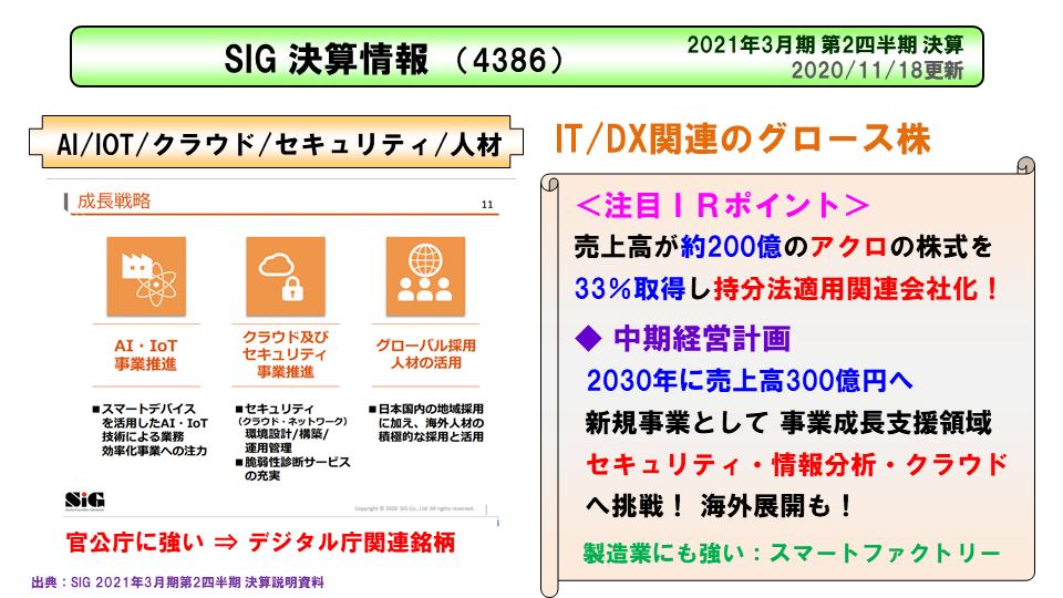 SIG(4386)