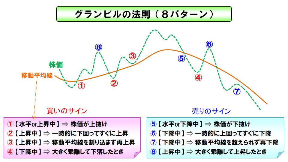 グランビルの法則:株価チャートと移動平均線のテクニカル分析