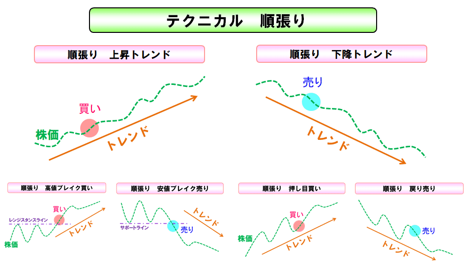 テクニカル分析:順張りと逆張りどっちが勝率高い?